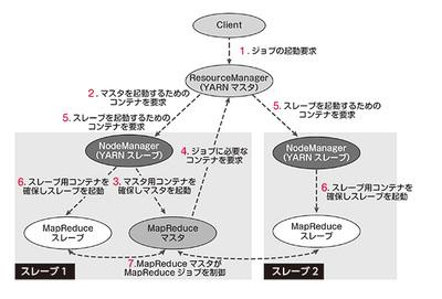 図1 MapReduceアプリケーションの動作フロー
