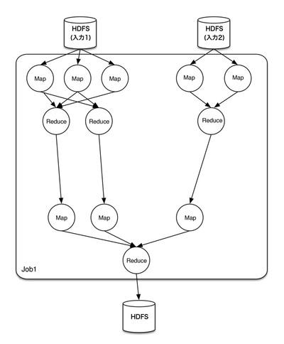 図2 Tezにおける図1と同じの処理の実行例