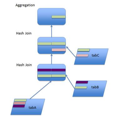 図2 Hash Joinのイメージ図