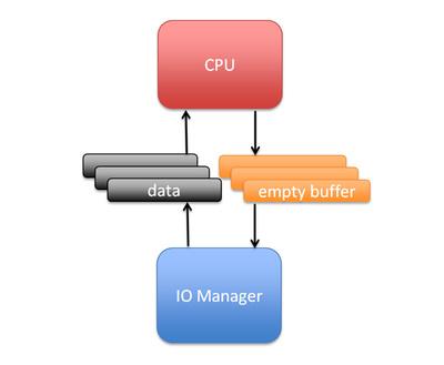 図1 IO ManagerとCPUの関係