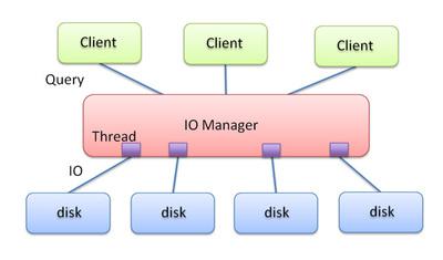図2 IO ManagerによるI/O処理