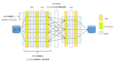 図1 タスクの境界
