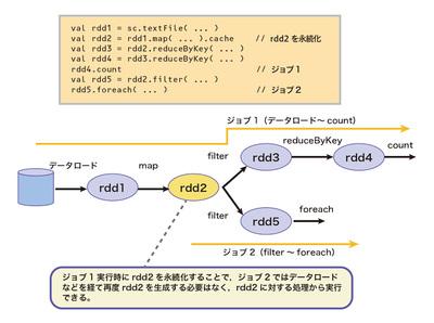 図1 復数のジョブからの永続化RDDの共有