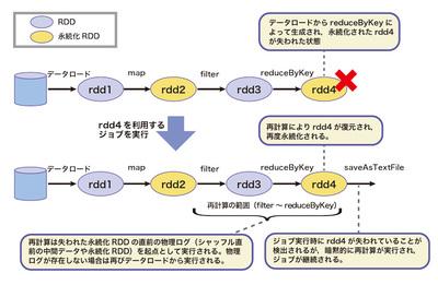 図2 再計算によるRDDの復元
