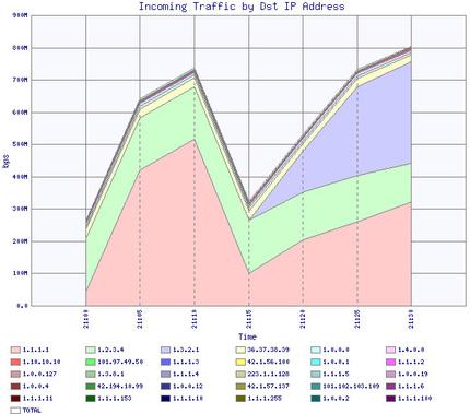 調査時に1.0.0.0/8向けに送信されていたトラフィックの量