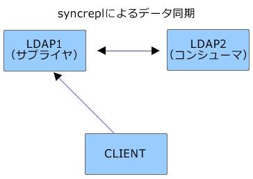 図1 syncreplによるデータの複製とクライアントからの参照(1)