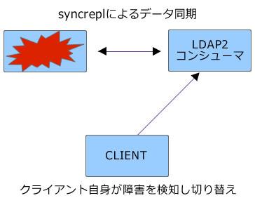 図2 syncreplによるデータの複製とクライアントからの参照(2)