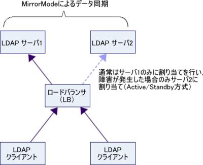 図1 ミラーモードの使われ方(Active/Standby的な考え方。サーバ1に障害が発生しても,サーバ2が引き続き更新処理を受け付けることができる)