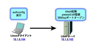 図2 ネットワーク構成(CentOSを2台使用)