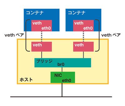 図1 vethインターフェースの接続例