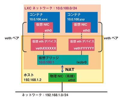 図1 NAT機能を介して物理NICに接続