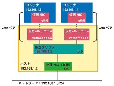 図2 物理NIC(有線)を仮想ブリッジに接続
