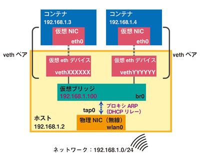 図3 物理NIC(無線)を仮想ブリッジに接続