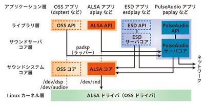 図1 サウンドシステム・サウンドサーバの関係
