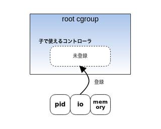 図1 root cgroupに子cgroupで使うコントローラを登録
