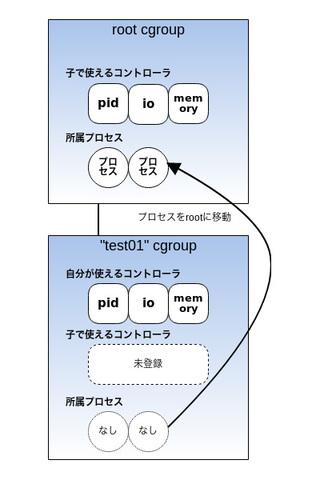 図4 cgroupからプロセスをroot cgroupに移動し削除