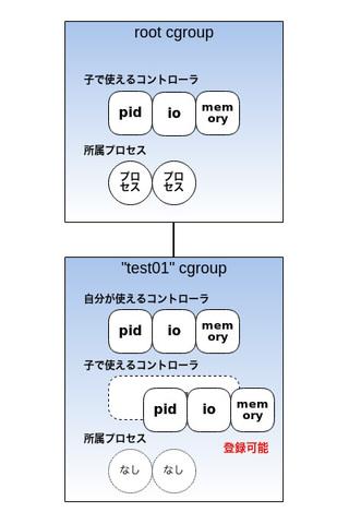 図5 プロセスが所属していないcgroupに子で使うコントローラを登録