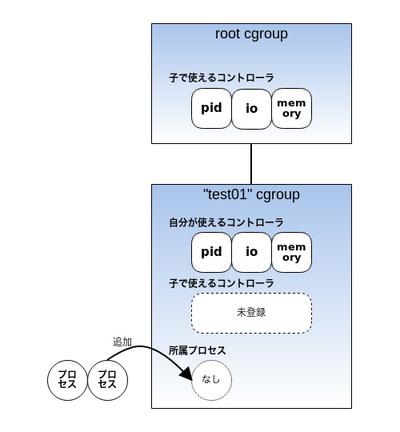 図2 子cgroupを作成しプロセスを追加
