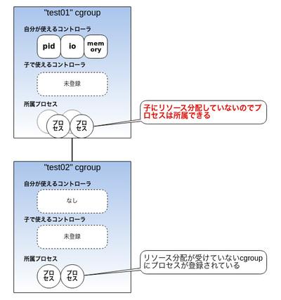 図8 子cgroupを持つがリソース分配をしていない場合はプロセスが所属可能