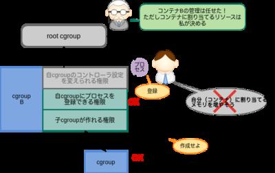 図2 cgroupに対する権限委譲の一般的なパターン