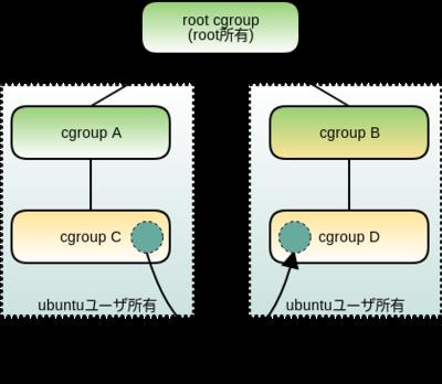 図3 独立したコンテナ間のプロセスの移動(cgroup v1)