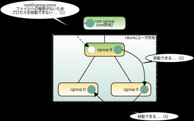 図4 cgroup v2でのプロセスの移動(1)