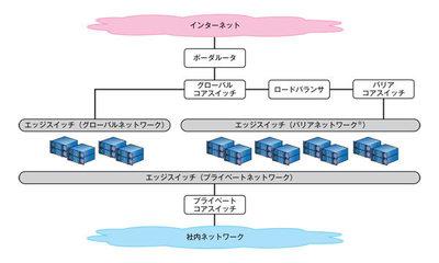 図1 mixiネットワーク構成