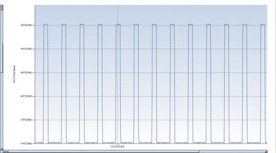 図2 バーストトラフィック(分解能:1ms)