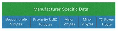 図3 iBeaconのManufacturer Specific Dataのレイアウト