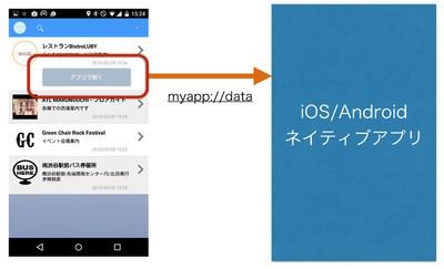 図2 該当のネイティブアプリがインストールされていれば,「アプリで開く」ボタンを用意,独自スキームを利用して処理の移譲