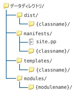 (株)paperboy&co.におけるデータファイルの階層構造