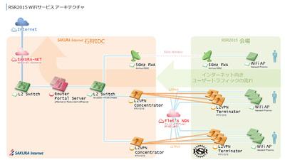 RSRのWi-Fiネットワークの構成