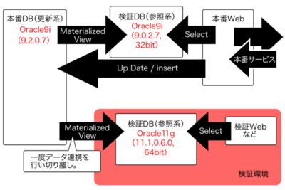 図2 基本検証方法
