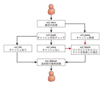 図1 サブルーチンの連携