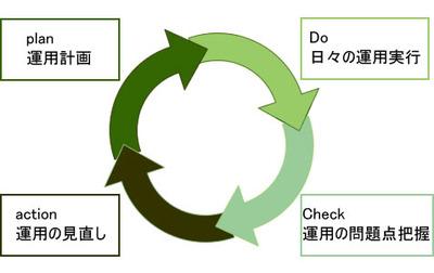 図1 システム運用とPDCAサイクル