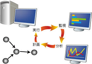 図1 監視,分析,計画,実行をまわす自律運用のプロセス