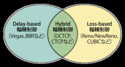 図3 輻輳制御アルゴリズムの種類