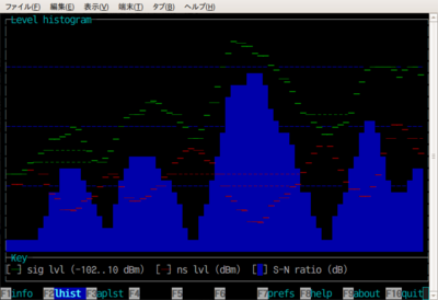 図6 wavemonによるヒストグラム