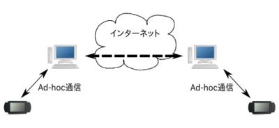 XLinkを用いたアドホック通信のイメージ(XLinkサーバは図から省略)。本来PSP同士で行うアドホック通信を,PCとインターネットが中継する