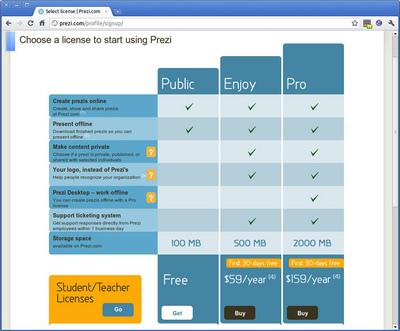 図1 Preziのライセンス選択画面。Publicライセンスならば無料で作成できる