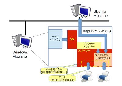 図2 Windowsの印刷システムにおけるポートモニターとポート