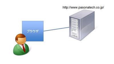 図1 ユーザが感じるWebサーバと自分の関係