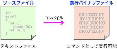 図1.2 コンパイラ型言語