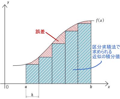 図72.2 区分求積法とは