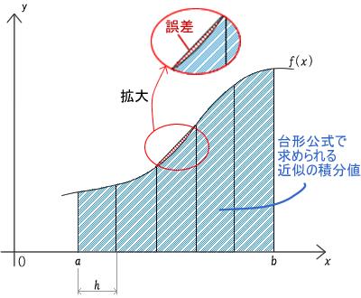 図72.3 台形公式とは