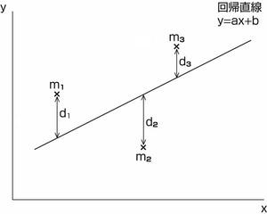 図60.1  回帰直線と測定値の差