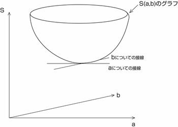 図60.2  下に凸のグラフとその接線