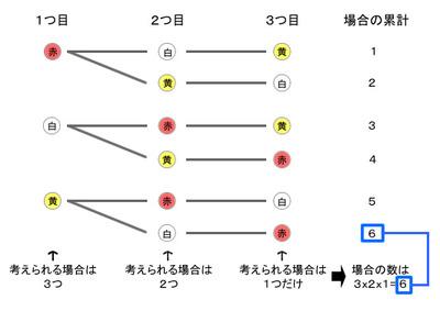 図48.2 3つの玉から3つを取り出す順列の樹形図
