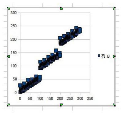図57.3 作成直後の散布図