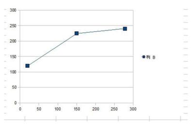図59.5 テストデータを用いてOpenOfficeのCalcで散布図を描いたところ